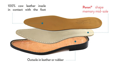 Assembled with Poron® shape memory mid-sole